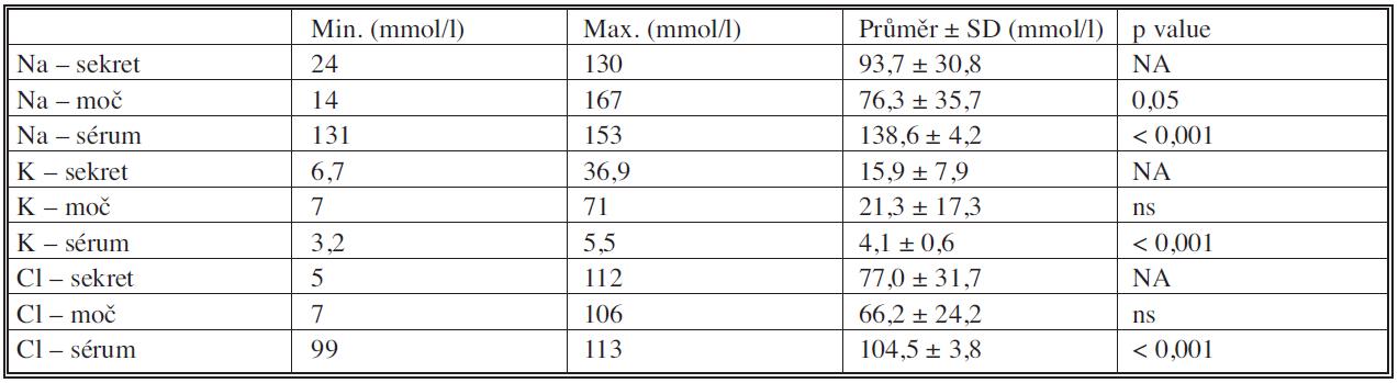 Výsledky vyšetření hladin sodíku, draslíku a chlóru v urinózním sekretu, moči a séru Tab. 3. Results of the analysis of the natrium, potassium and chlorides levels in the urinary secterion, urine and serum