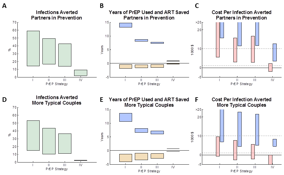 The impact of different PrEP interventions on HIV infections in the couple.