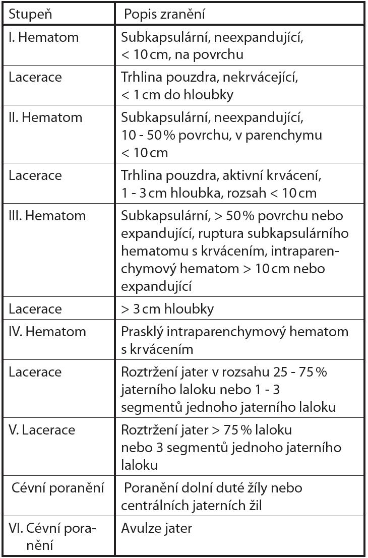 Klasifikace poranění jater