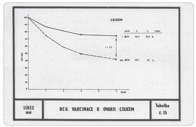 Graf. Křivky celkového přežití pa cientek s ovariálním karcinomem v závislosti na aplikaci BCG vakcíny. Studie probíhala v letech 1972– 1975. Vakcinace BCG vakcínou byla prováděna skarifikační technikou do kůže, první aplikace před operací, další za 14 dnů po operaci, týden po zahájení intermitentní léčby cyklofosfamidem, a pokračovala v týdenních aplikacích (případně dvoutýdenných při výskytu reakce) po dobu jednoho roku, střídavě s chemoterapií.