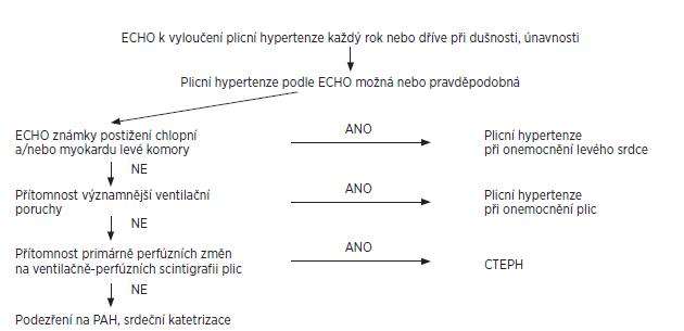 Algoritmus vyšetření při podezření na plicní arteriální hypertenzi při systémové sklerodermii.