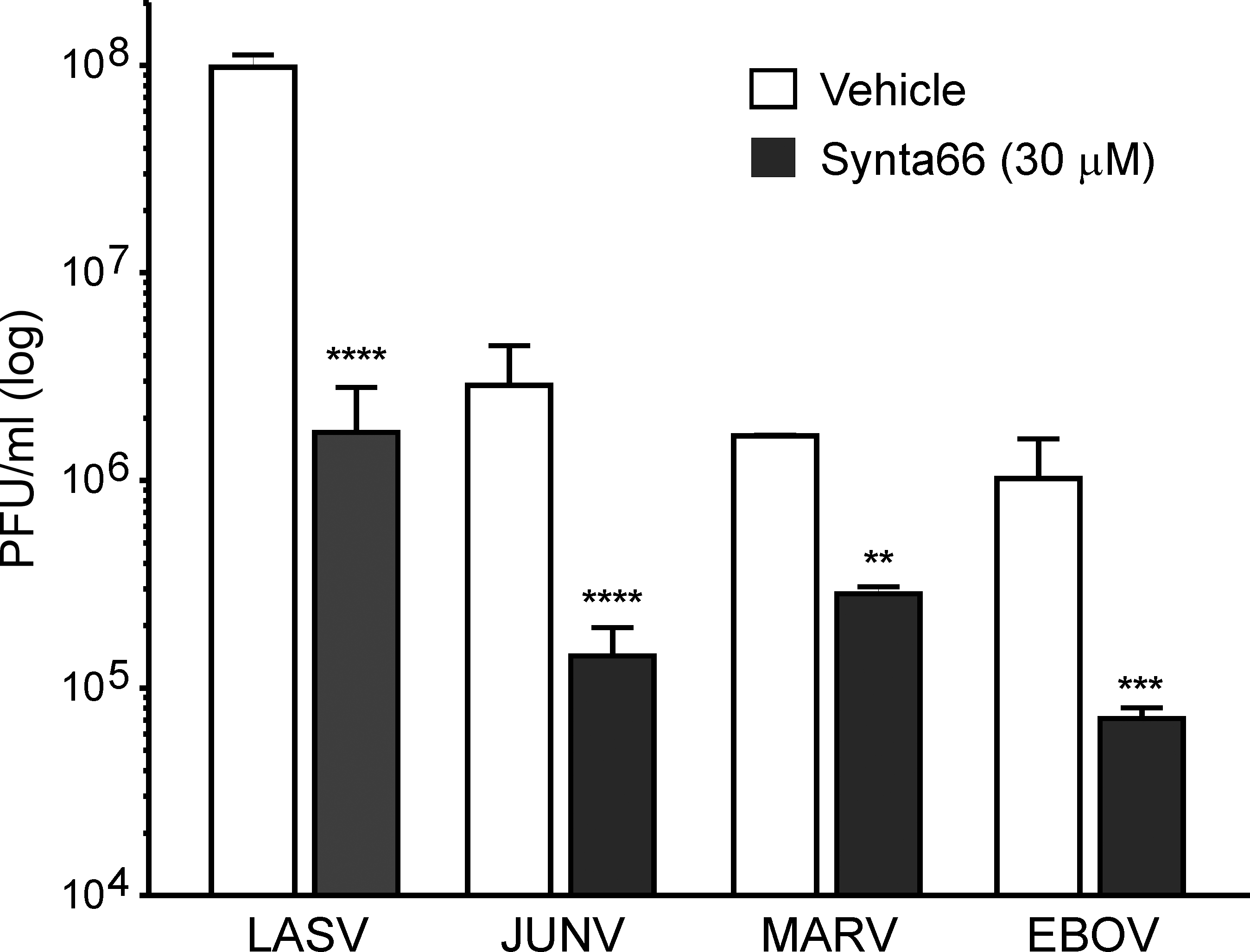 Synta66 decreases the number of viral particles in supernatants.