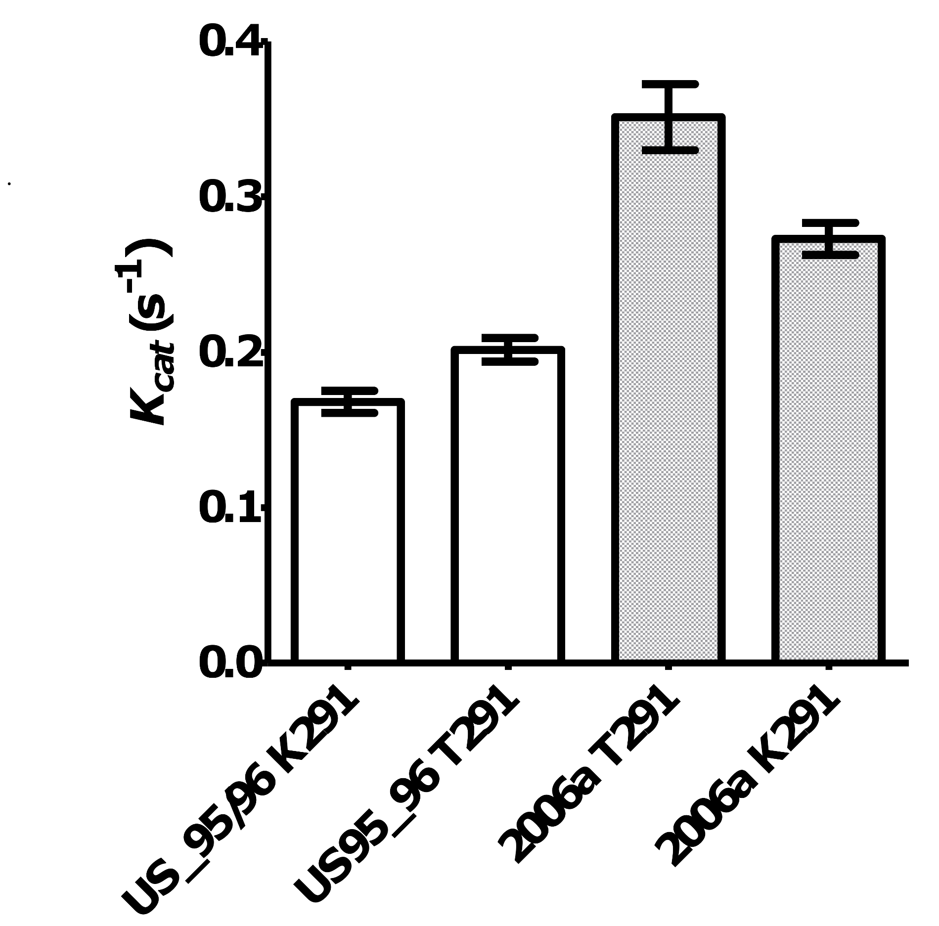 The effect of mutations at residue 291 on NoV GII.4 RdRp kinetic activity.