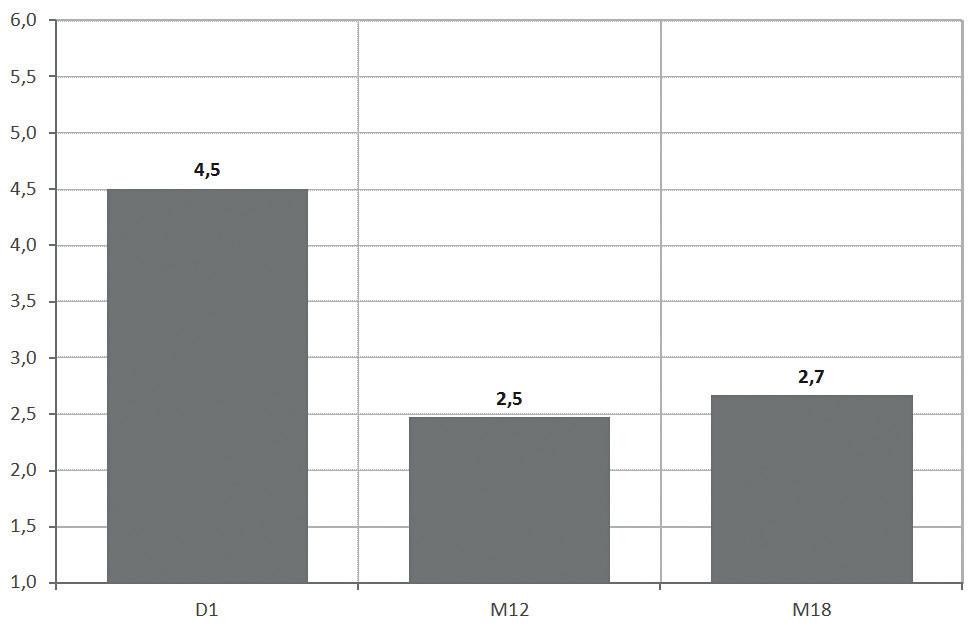 Průměrné skóre PPBC (n 127; D1 – počátek studie; M12 – kontrola po 12 měsících studie; M18 – kontrola po 18 měsících studie)