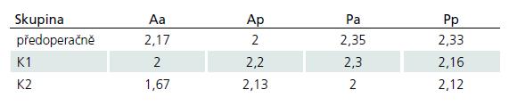 Hodnoty Nurickovy škály předoperačně, při kontrole K1 a K2.