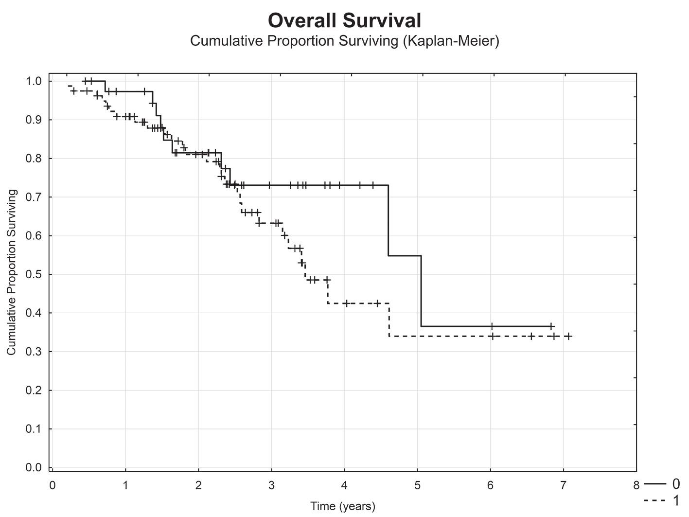 Celkové přežití u pacientů dle výskytu vzdálených metastáz při primární operaci (metachronní (M0) vs.synchronní metastázy (M1)) Graph 7: Overal survival in terms of distant metastases (metachronous (M0) vs synchronous (M1))