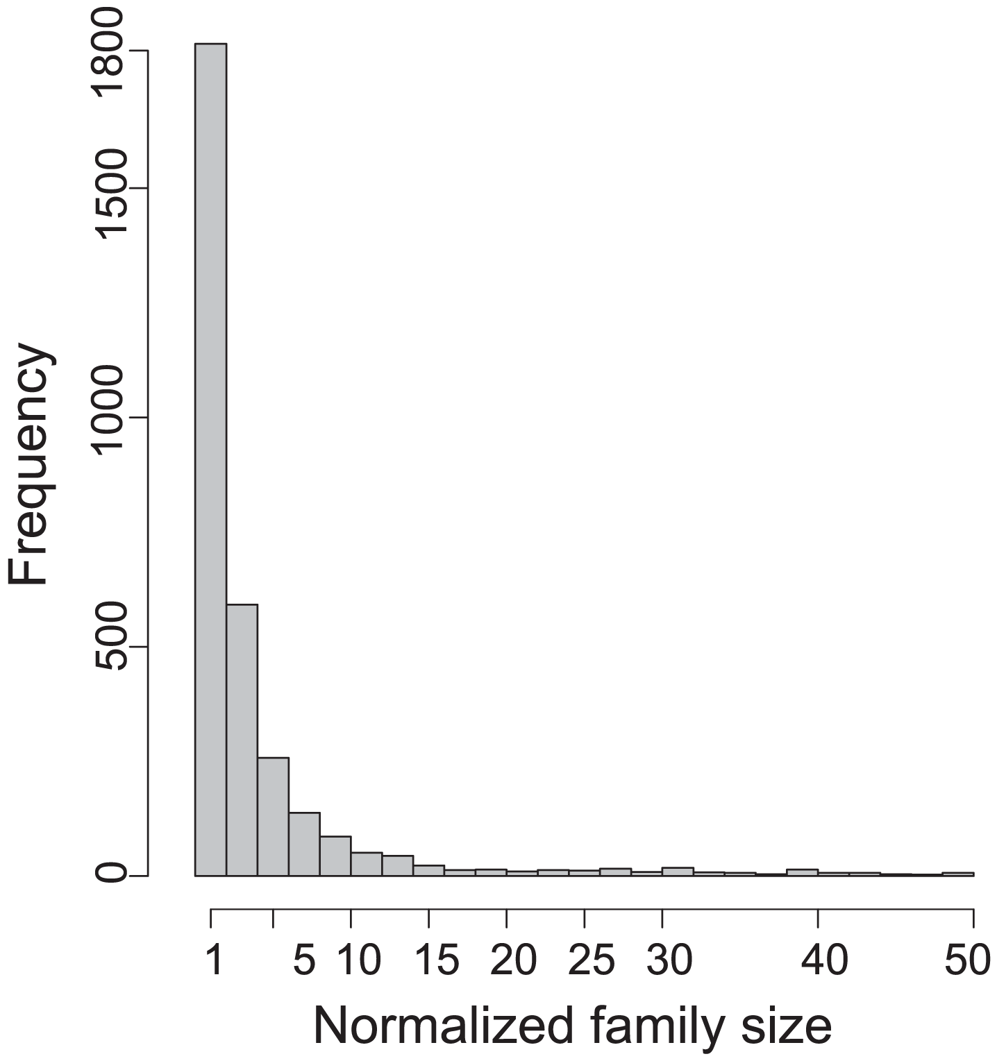 Histogram of the normalized size of gene families.