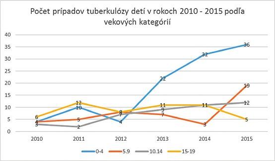 Počet prípadov tuberkulózy detí v rokoch 2010–2015 podľa vekových kategógií.