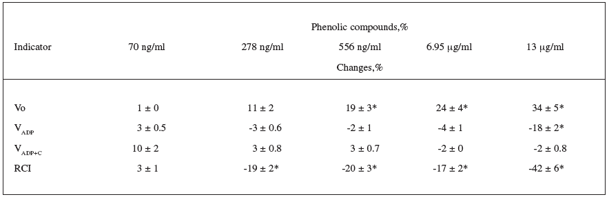 The effect of different concentrations of Crataegus fruit extract on the mitochondrial respiratory parameters (substrate – pyruvate + malate)