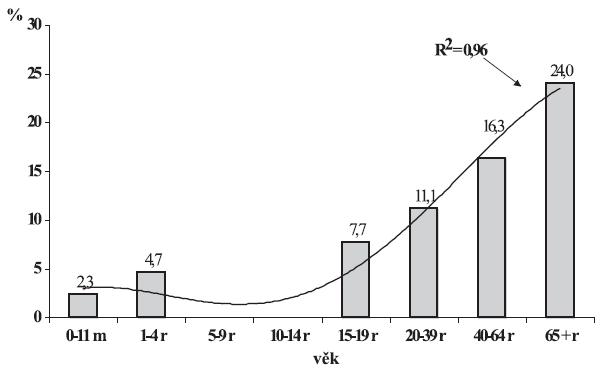 Věkově specifická smrtnost pneumokokové meningitidy, Česká republika, 1997-2006, EPIDAT Figure 5. Age-specific fatality rate of pneumococcal meningitis, Czech Republic, 1997-2006, EPIDAT