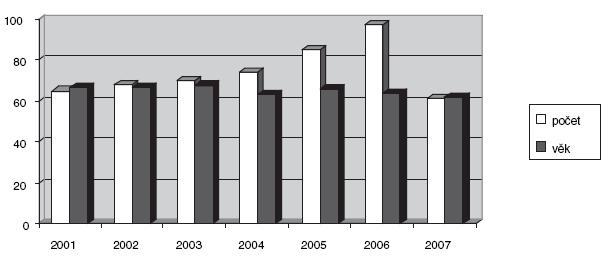 Soubor pacientů ošetřených stentem 2001–2007 (ženy 23 % – muži 77 %) Graph 1. A group of patients treated with stents during 2001–2007 (females 23 % – males 77 %)