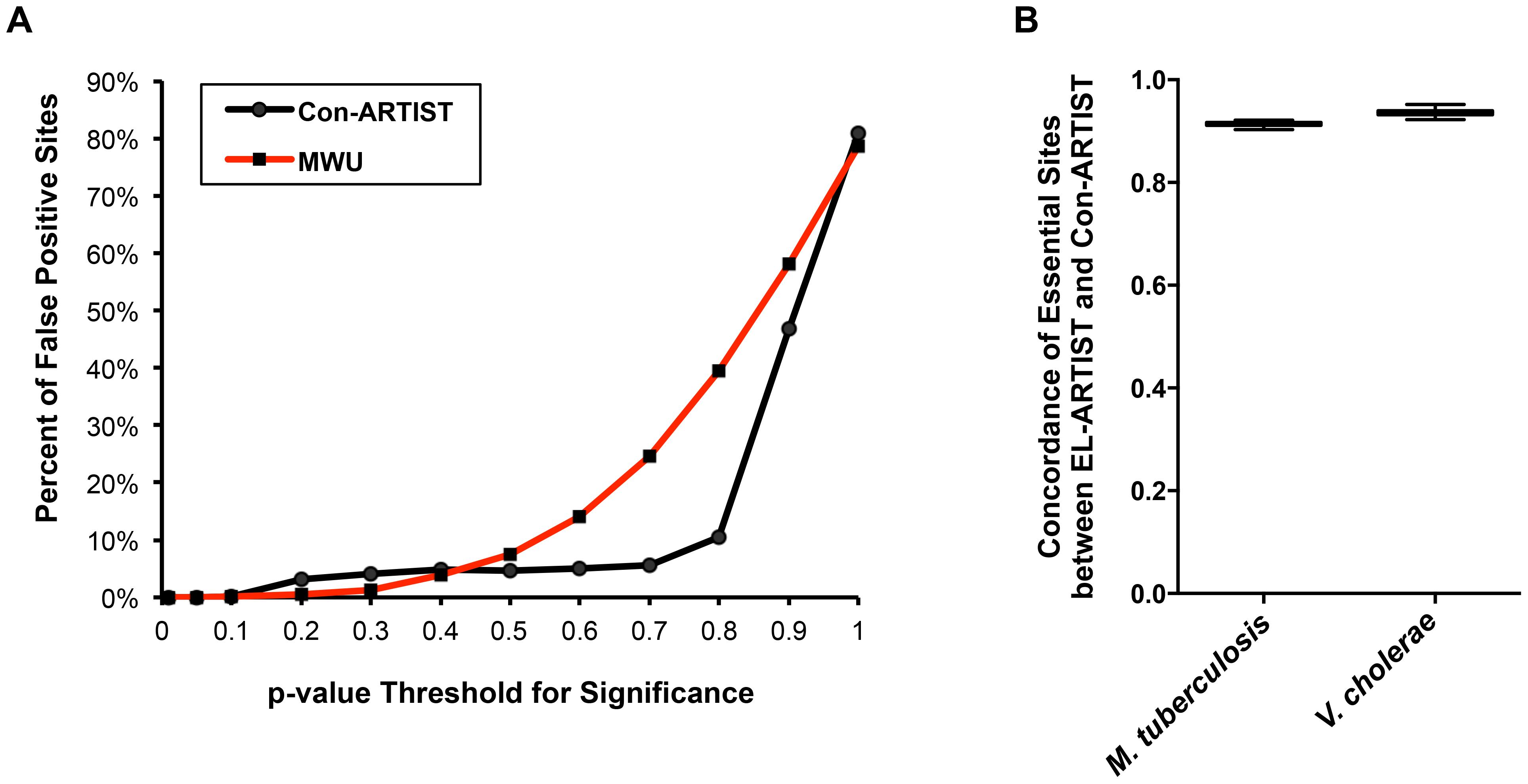 Con-ARTIST reduces false positive assignments.