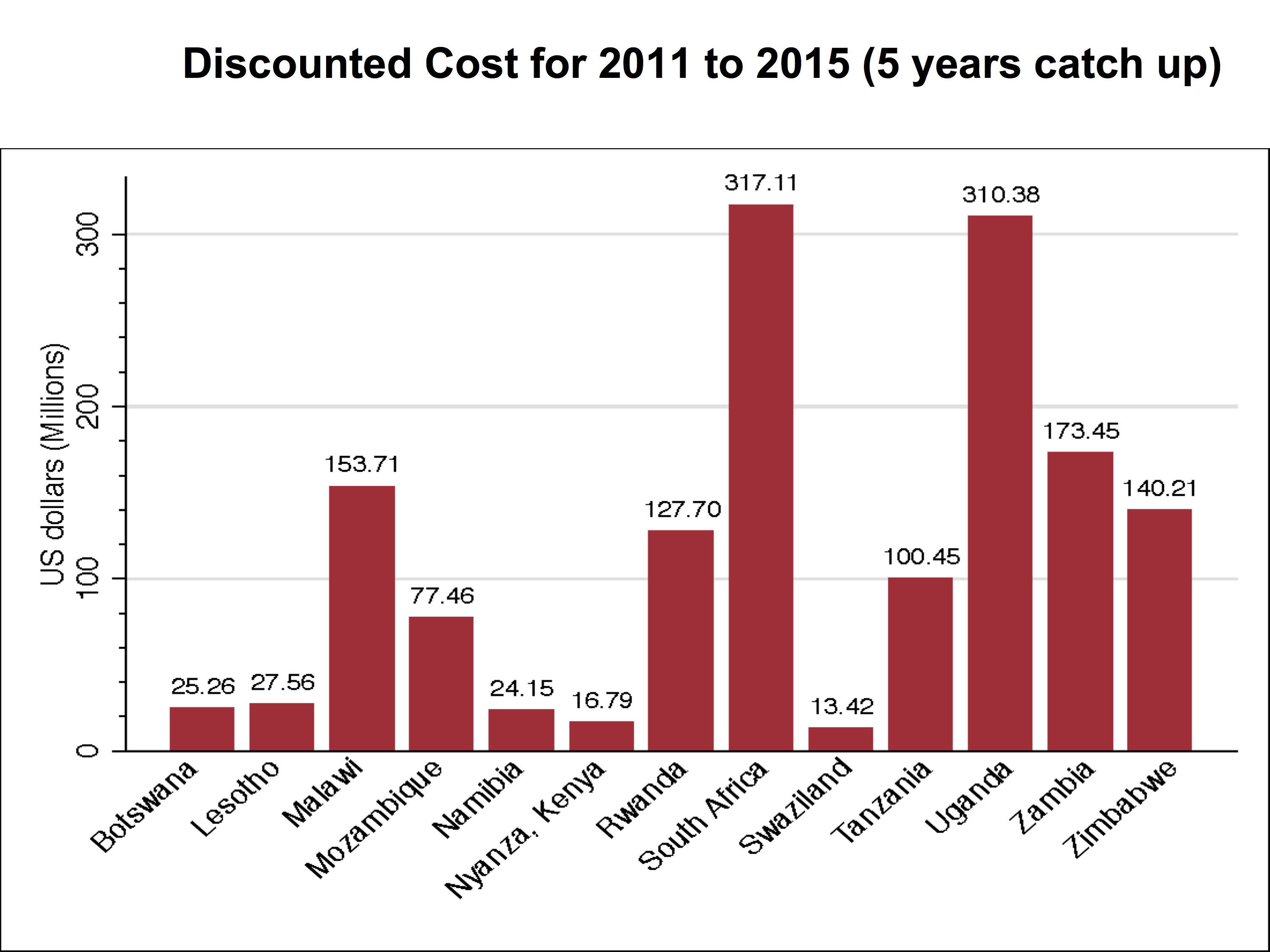 Cost for scaling up VMMC coverage in base case, by country, 2011–2015.