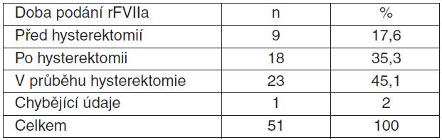 Tabulka 4.2. Doba podání rFVIIa u pacientek s PPH v souvislosti s provedením hysterektomie