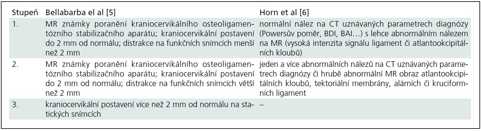 Klasifikační škála AOD dle Bellabarby et al [5] a Horna et al [6].