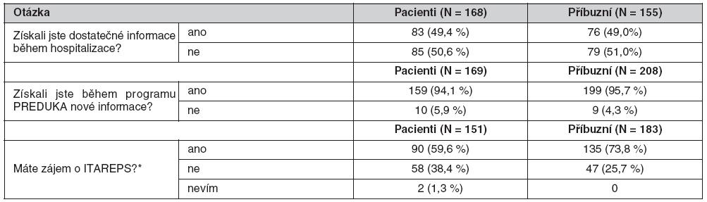 Odpovědi pacientů a příbuzných na otázky o informacích a zájem o ITAREPS