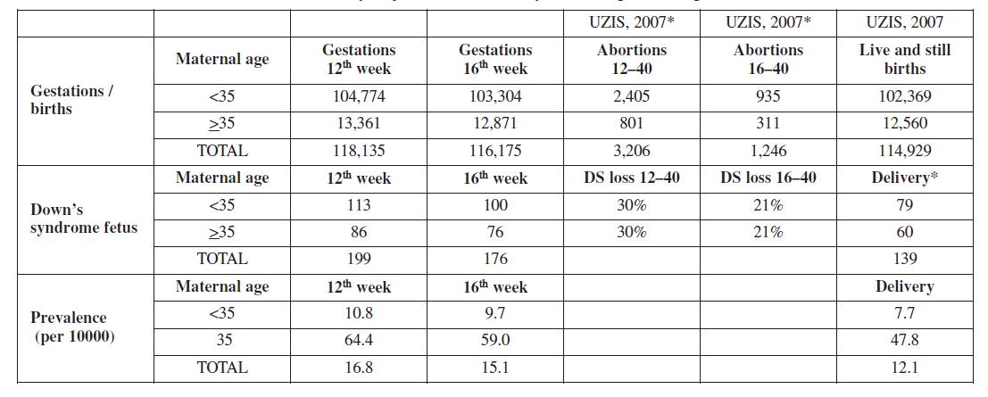 Prevalance of trisomy 21 per 10000 live birth by maternal age according to UZIS data 2007