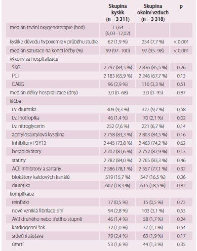 Výkony, léčba a komplikace v průběhu hospitalizace. Upraveno dle [15].