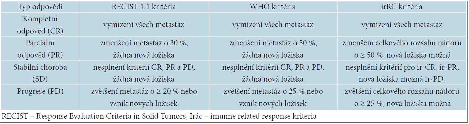 Rozdíly mezi ReCist, who a irRC kritérii hodnocení léčebné odpovědi