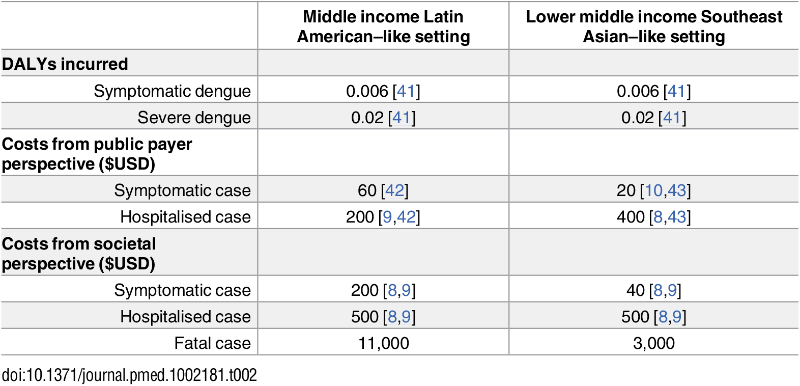 Overview of assumed DALYs and costs used in health economic analysis, together with references that were used to estimate (after rounding) these values.