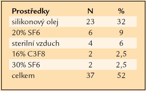 Prostředky vnitřní tamponády užité při primární PPV.