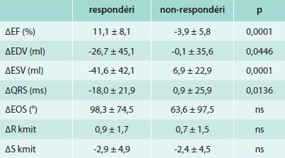 Zmena echokardiografických a EKG parametrov po implantácii CRT v skupine respondérov a non-respondérov