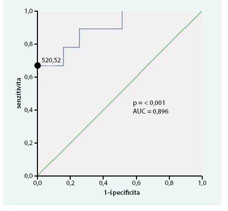 Research operator curve (ROC) analýza, špecificita a senzitivita 5-HIAA v čase stanovenia diagnózy s ohľadom na 5-ročné prežívanie