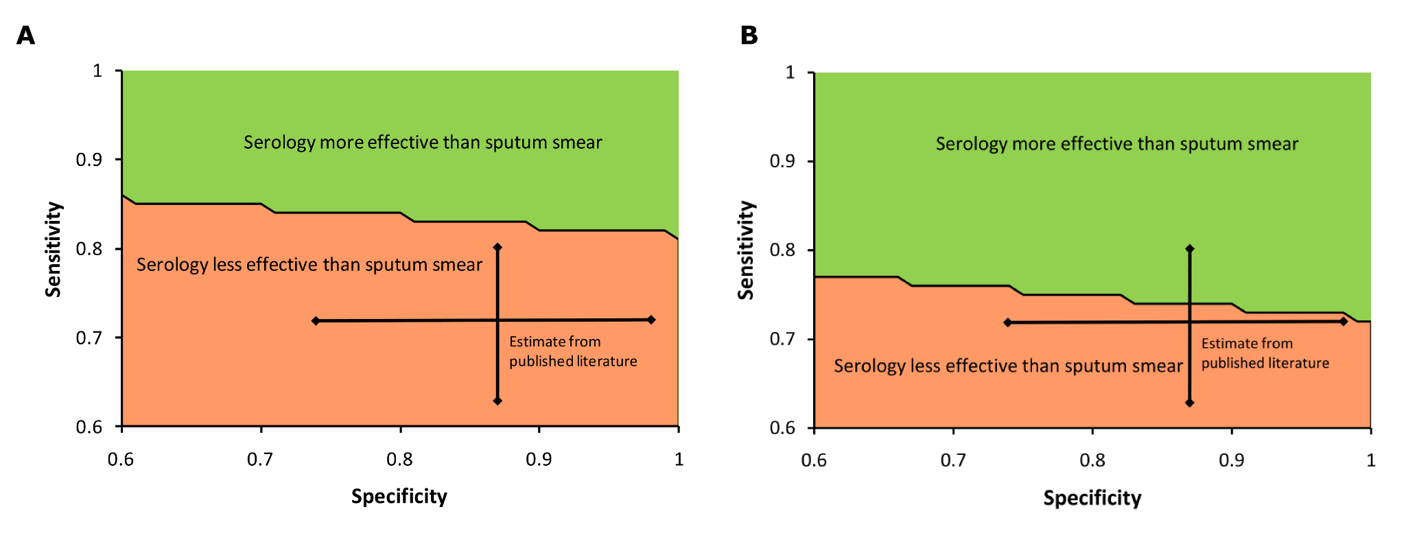 Three-way sensitivity analysis: sensitivity and specificity of serology for active TB.