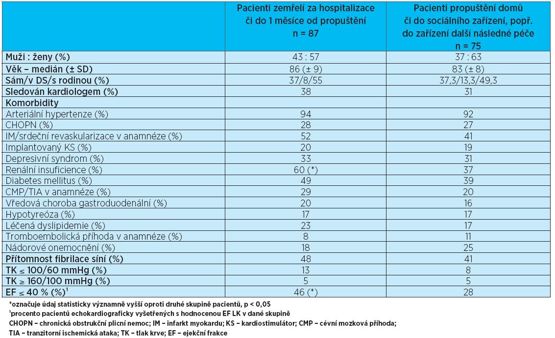 Srovnání pacientů zemřelých za hospitalizace či do 1 měsíce od propuštění s pacienty přeživšími. Procenta se vztahují k počtu pacientů v dané skupině