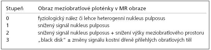 Modifikované Pfirrmannovo klasifikační schéma stupně degenerace mezi obratlové ploténky.