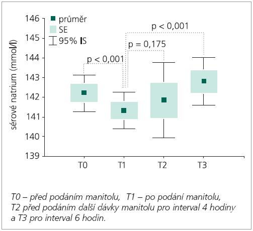 Sérové natrium v průběhu podávání 20 % manitolu a vztah mezi jednotlivými měřeními (p-hodnota).