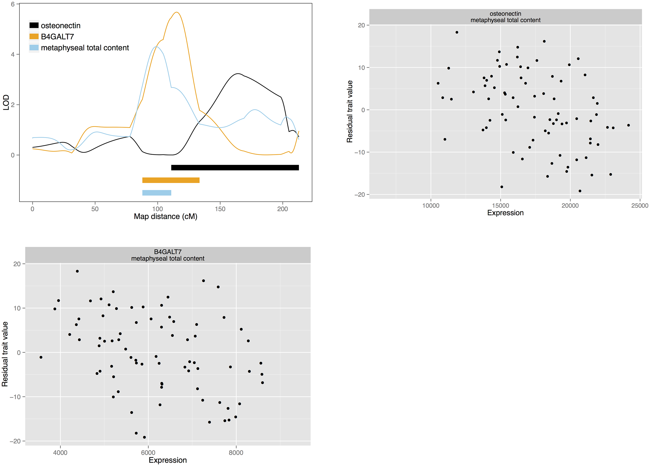 Candidate quantitative trait genes osteonectin and <i>B4GALT7</i> for total bone content: LOD curves and confidence intervals of bone QTL and associated eQTL, and scatterplots of residual phenotypes against gene expression values.
