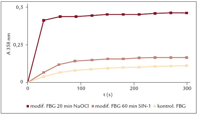 Sledování reaktivity fibrinogenu modifikovaného SIN-1 a NaOCl v porovnání s kontrolou.