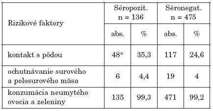 Expozícia gravidných žien k rizikovým faktorom (stravovacie návyky a kontakt s pôdou) Table 4. Exposure of pregnant women to risk faktors ( eating habits and contact with soil)