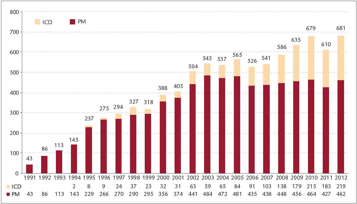 Počet implantací ve FN Brno.