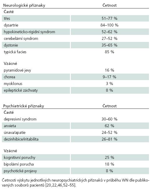 Četnost neuropsychiatrických příznaků WN.