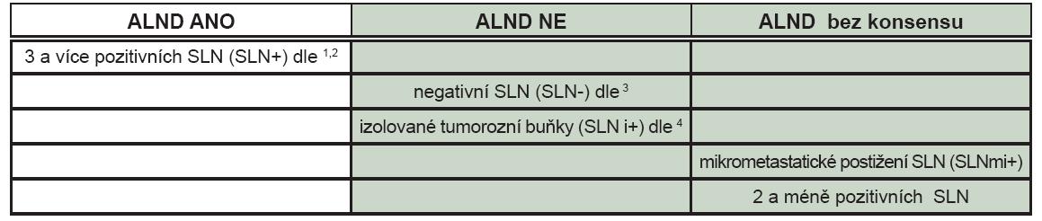 Indikace ALND po SLNB podle nálezu metastatického postižení sentinelových uzlin.