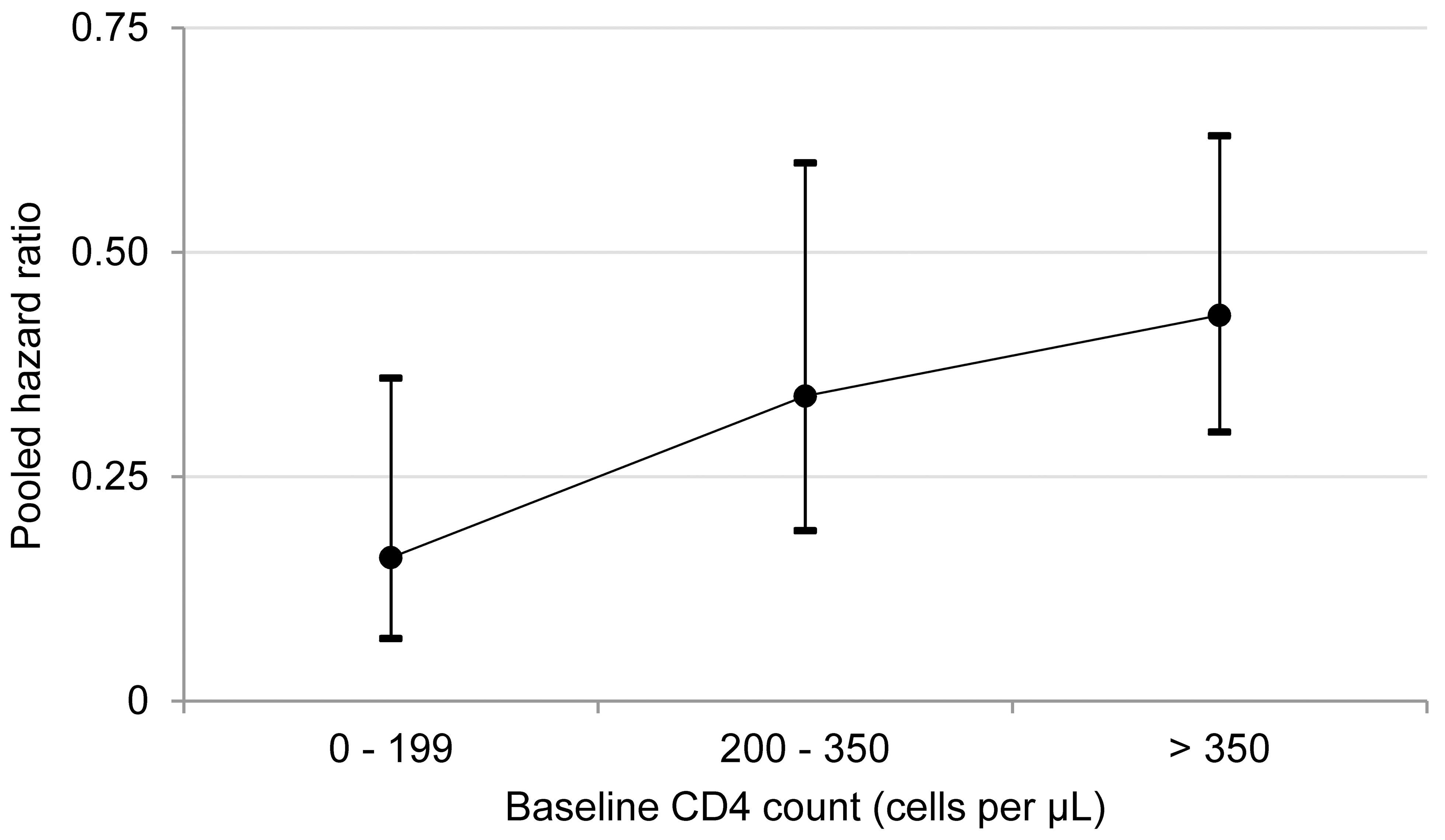 Antiretroviral therapy use and pooled hazard ratios of tuberculosis by baseline CD4 count.