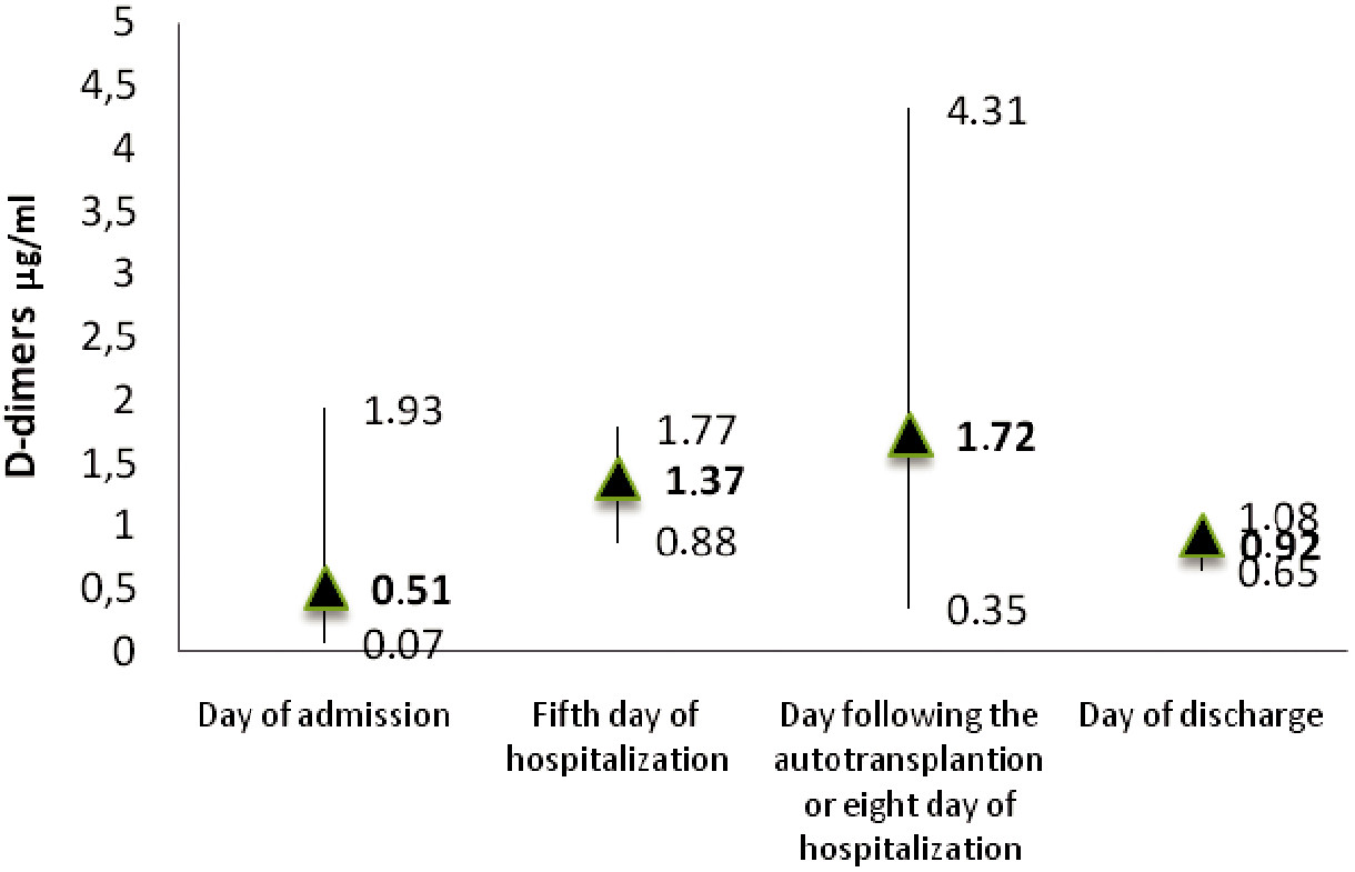 Graph 2. D-dimers values in patients hospitalized at the standard department