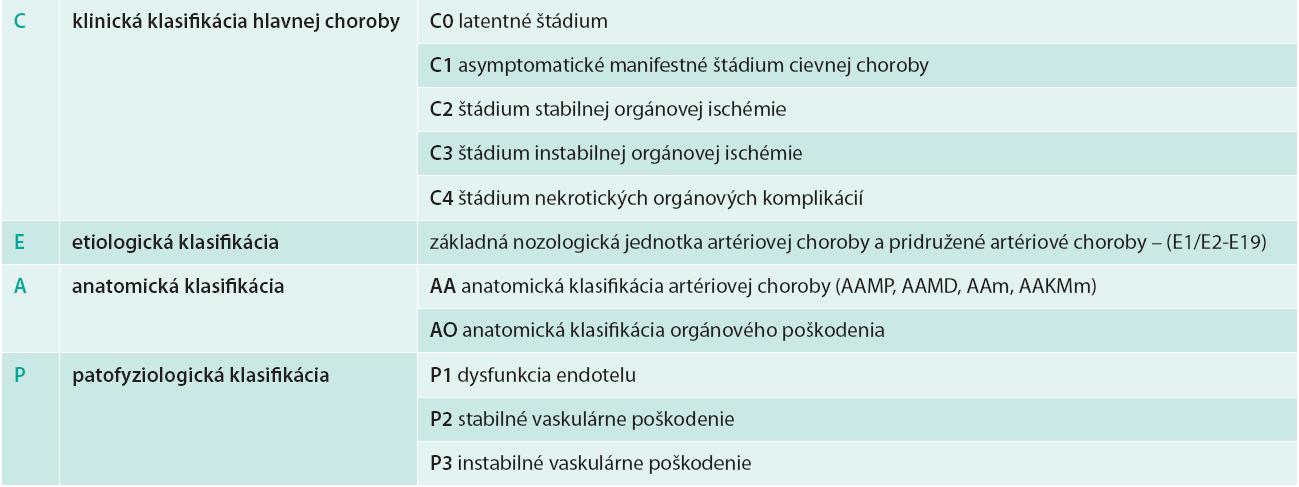 Tab. Klinicko-etiologicko-anatomicko-patofyziologická (CEAP) klasifikácia mezentériovaskulárnych artériových ischemických chorôb podľa Sekcie angiológov Slovenskej lekárskej komory (AS SLK, 2013)