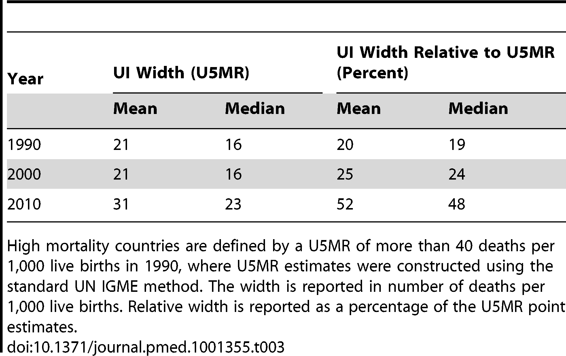 Overview of width of uncertainty bounds for U5MR in 1990, 2000, and 2011 for 86 high mortality countries.