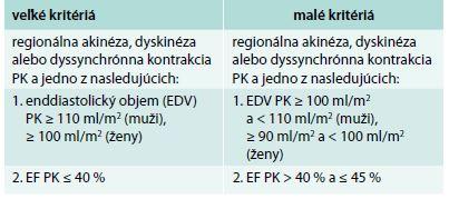 MR kritériá pre diagnostiku ACM. Upravené podľa [26].
