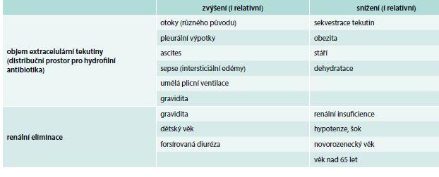 Změny objemu extracelulární tekutiny a renální eliminace za různých stavů