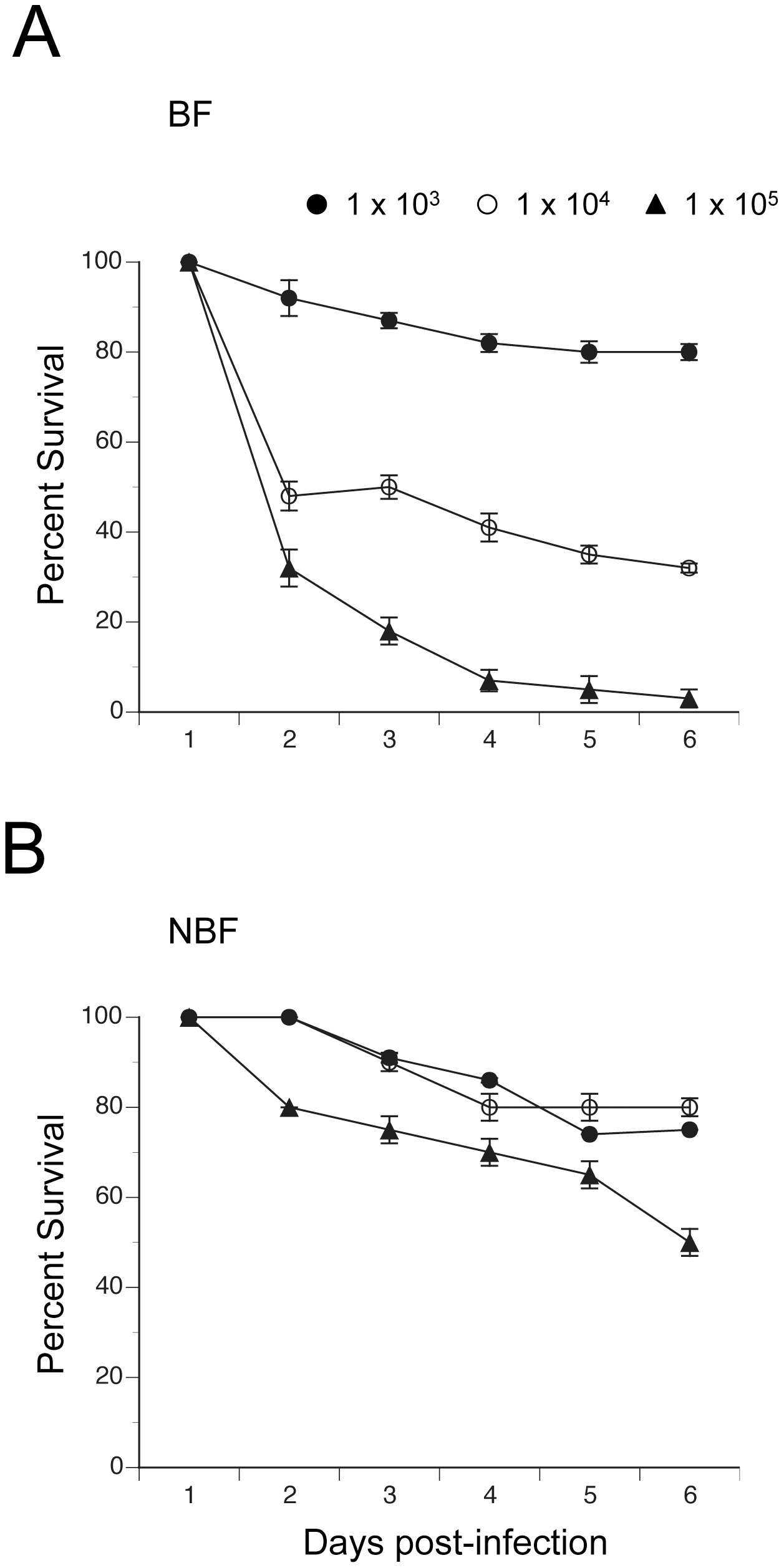 Survival curves (± 1 SE) for BF and NBF females fed on day 4 and infected 24 h pbm (day 5) with different doses of <i>E. coli</i>.