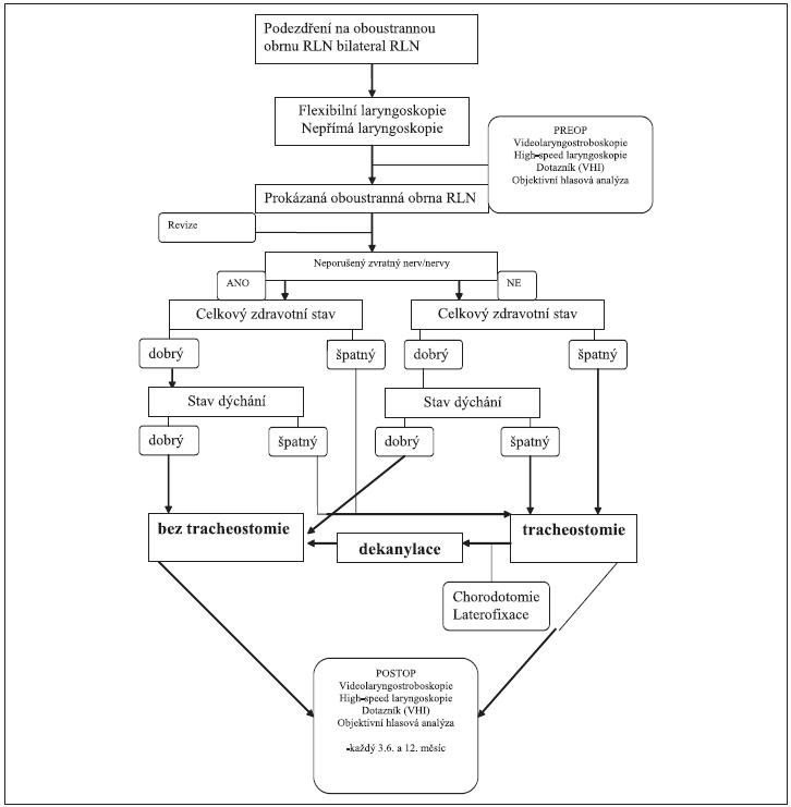 Schéma 1. Diagnosticko-léčebný algoritmus.