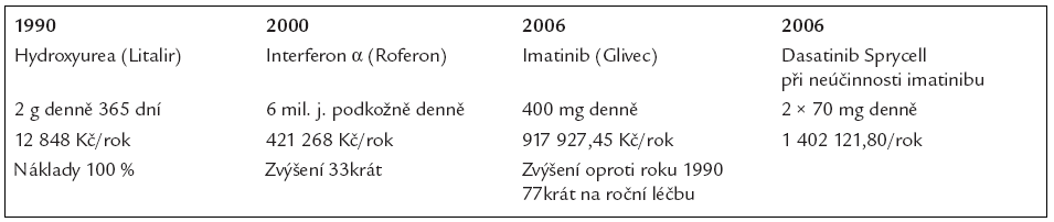 Vývoj nákladů na roční léčbu pacienta s chronickou myeloidní leukemií.
