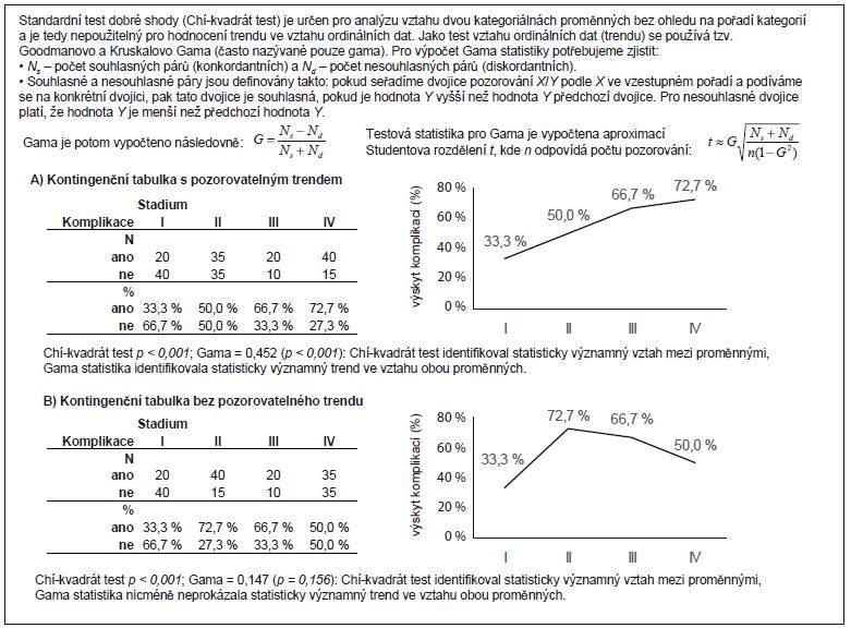 Příklad 2. Testování trendu v kontingenční tabulce 2 × C.