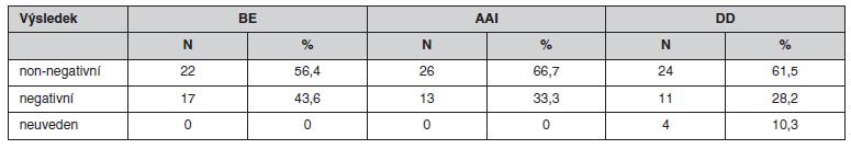 Srovnání výsledků MTWA u bicyklové ergometrie (BE), síňové stimulace (AAI) a dvoudutinové stimulace (DD) – kategorie non-negativní/negativní