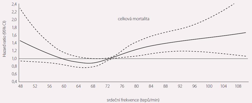 Intenzita kontroly srdeční frekvence a mortalita v registru ORBIT II. Upraveno dle [4].