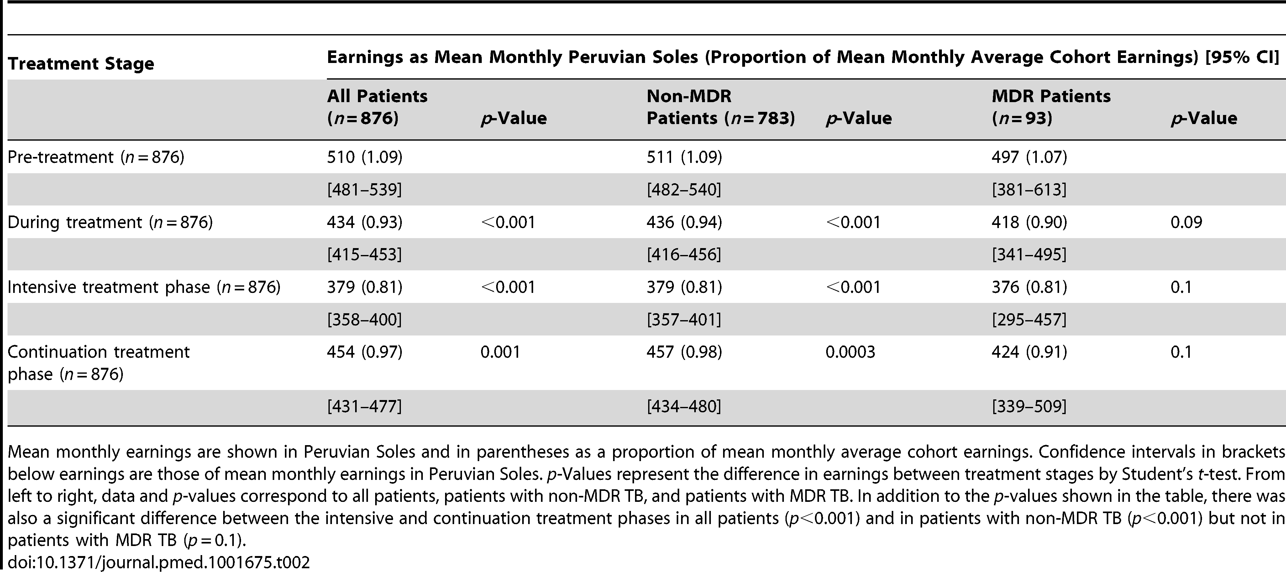 Comparison of mean monthly earnings of patient households by treatment stage.
